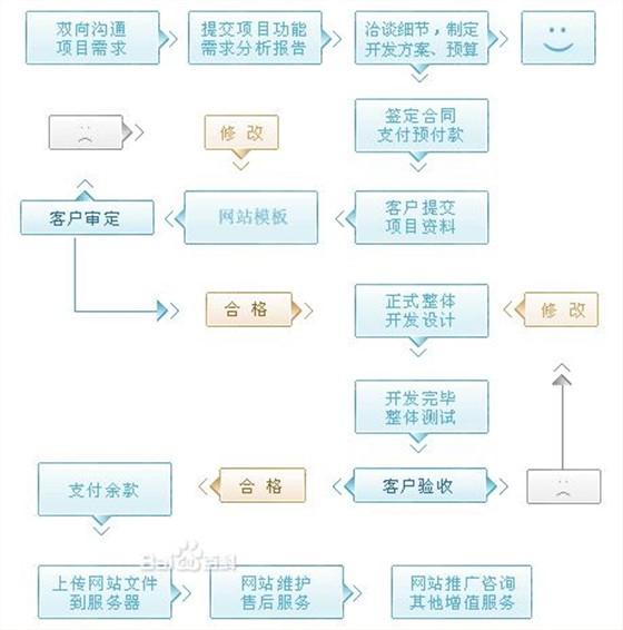 网站建设教程–牛商网:营销型网站标准制定者