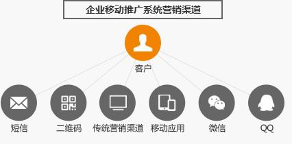 企业移动推广系统龙8国际龙88渠道