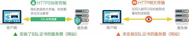 SSL加密通道