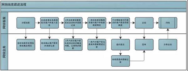 网销客服、业务相互配合流程图