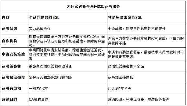 龙8国际pt老虎SSL证书服务
