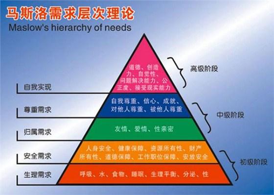 这也是我在前面分享的企业文化系列中,人需求的五个层次的最高需求