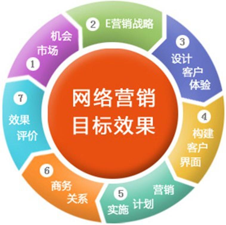 网站营销策略_营销沟通策略_低成本营销十大策略